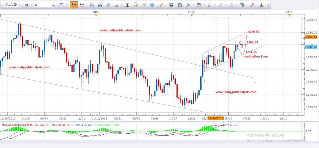 Forex market gold price analysis
