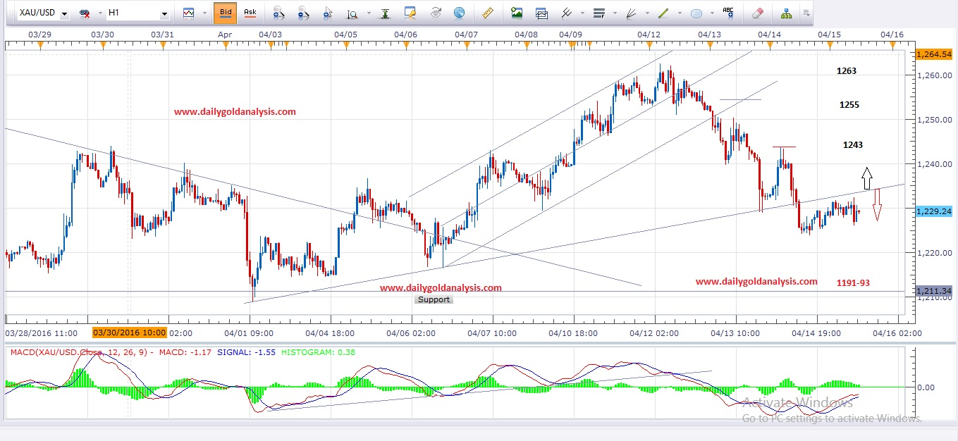 Daily Gold Analysis 15th April 2016 ( Update )