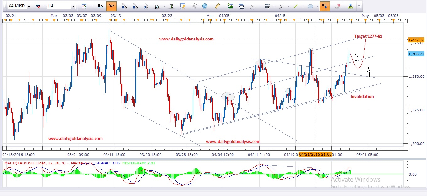 Daily Gold Analysis 29th April 2016