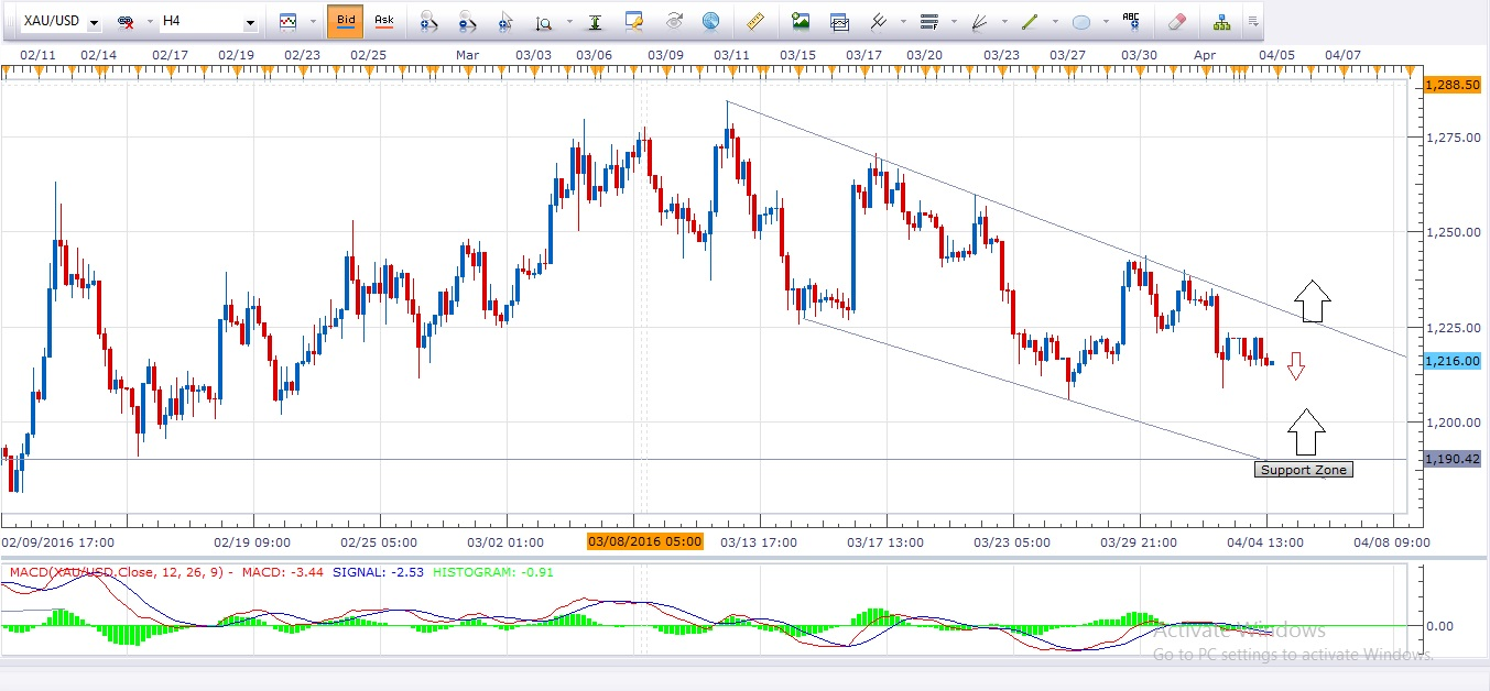 Daily Gold Analysis 5th April 2016