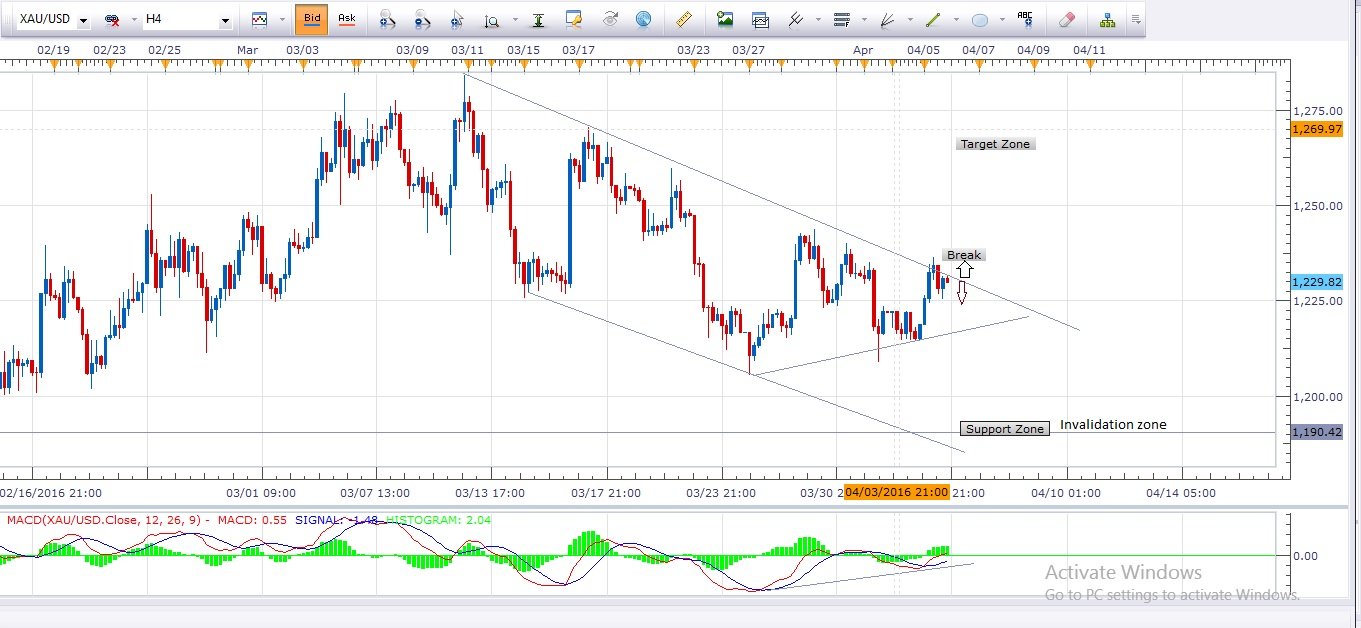 Daily Gold Analysis 6th April 2016