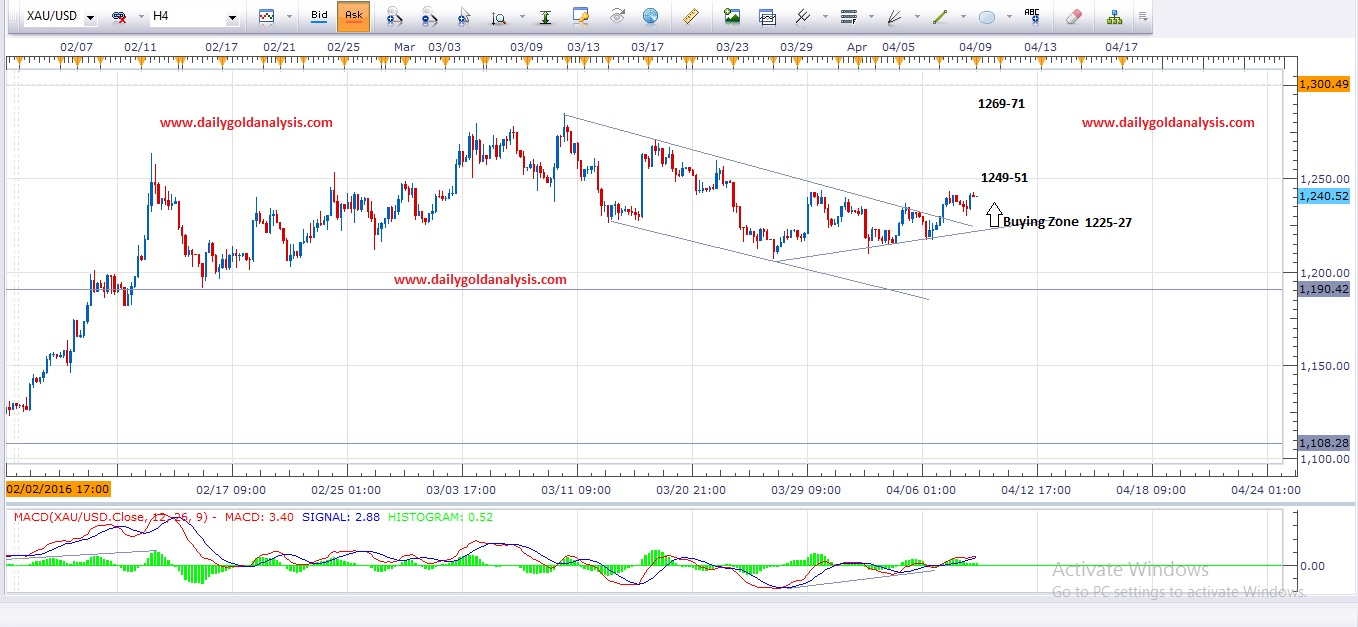 Daily Gold Analysis 11th April 2016