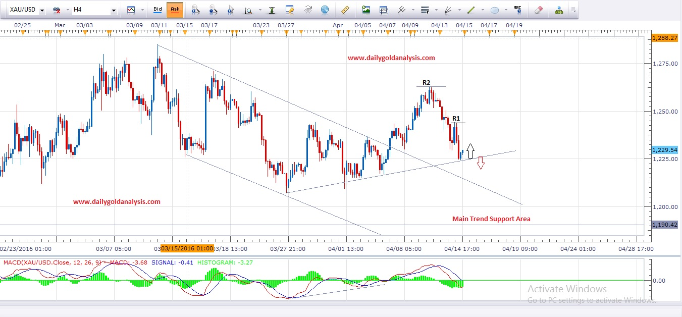 4 Hour Gold Analysis Chart
