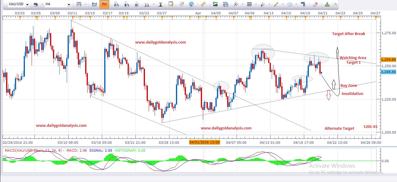 4 Hour Gold Chart