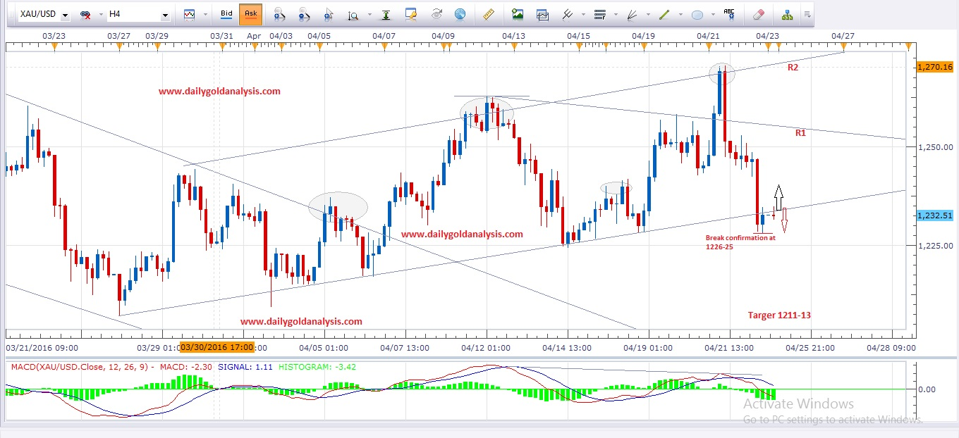 Daily forex gold analysis