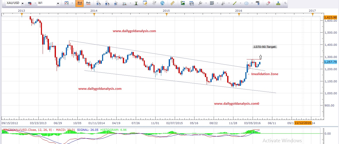 Weekly Gold