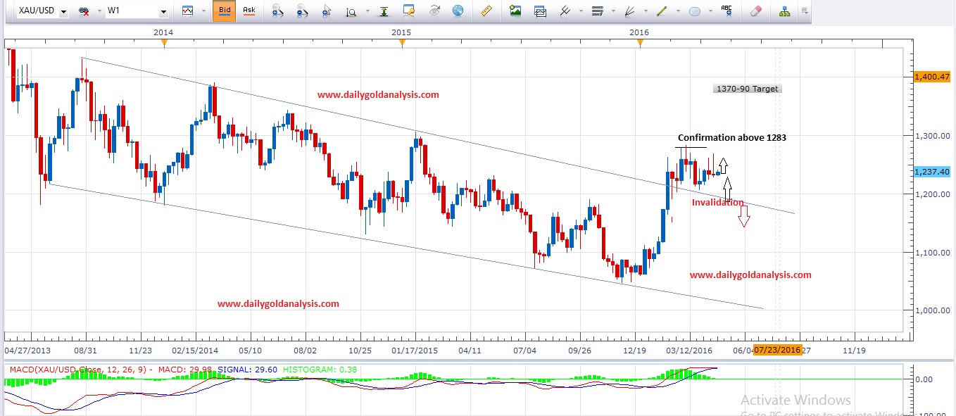 Weekly Gold Chart
