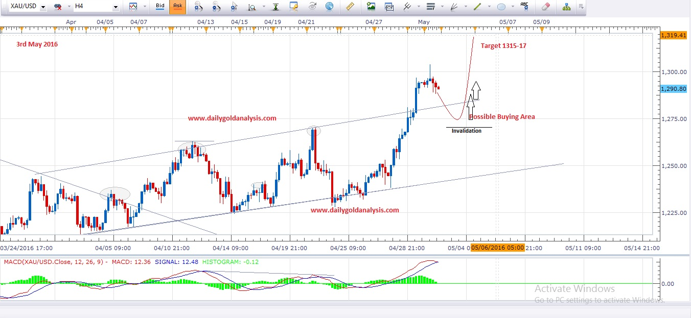 Daily Gold Analysis 3rd May 2016