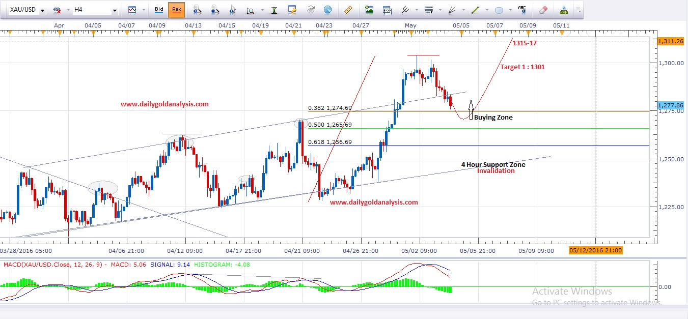 Daily Gold Analysis 4th May 2016 ( Update )