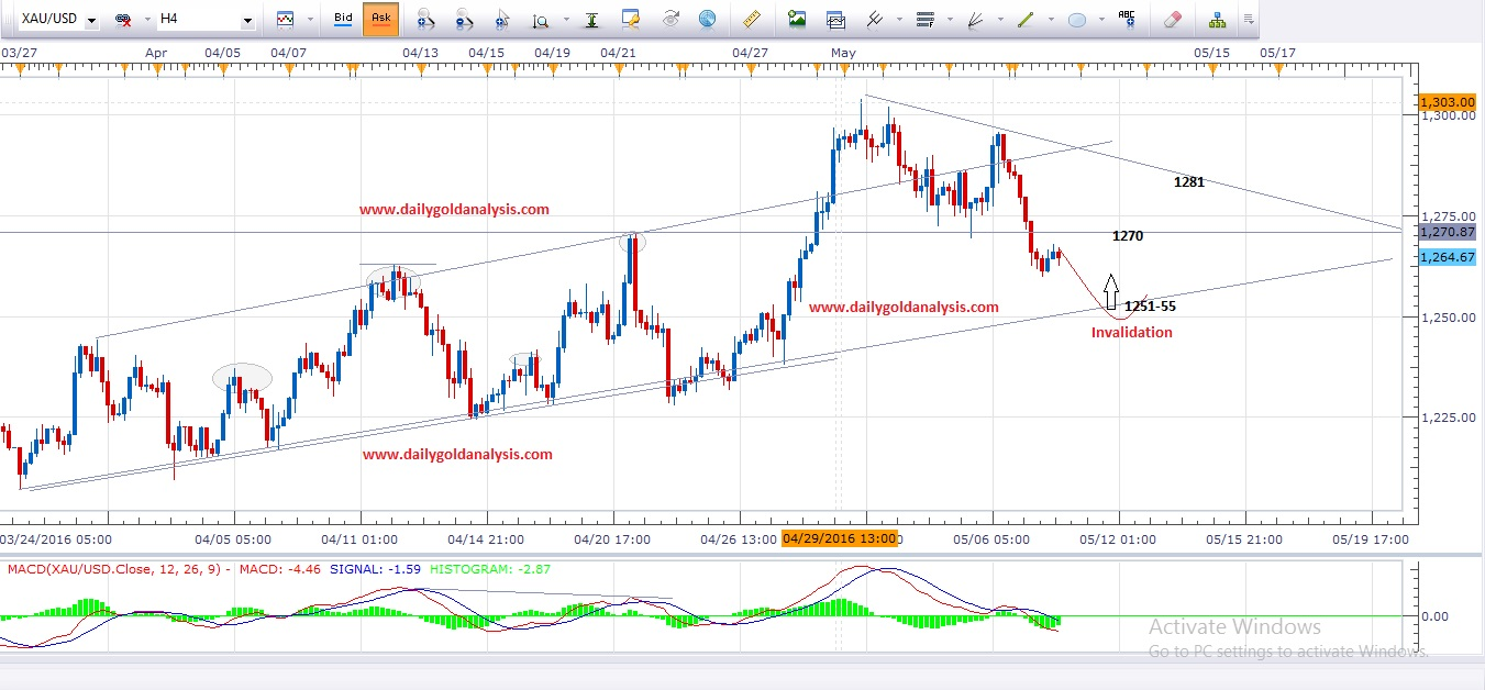 Forex tribe gold analysis