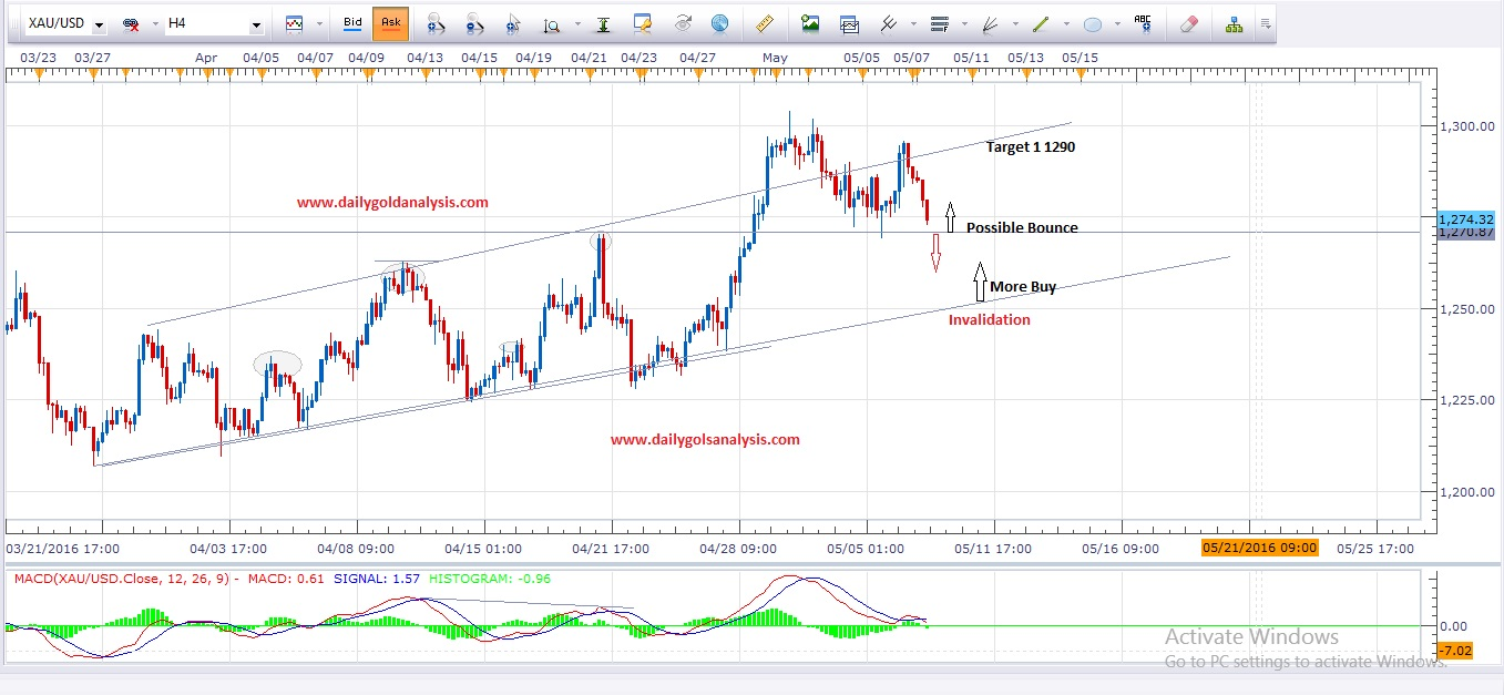 Daily Gold Analysis 9th May 2016  ( Update )
