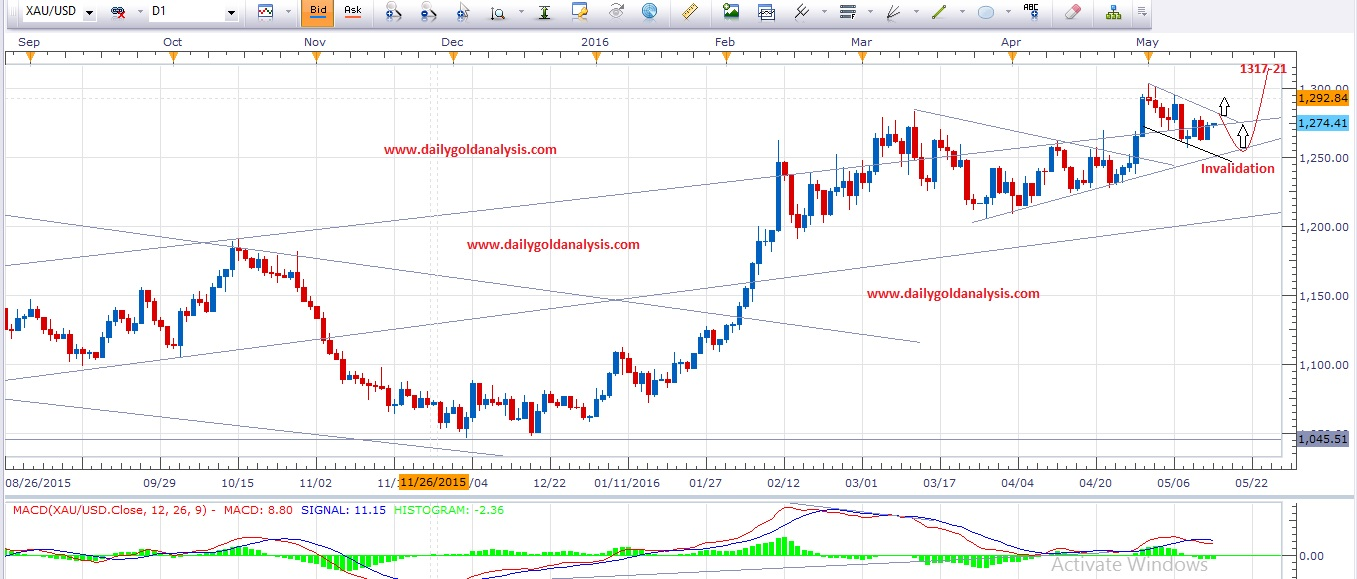 Daily Gold Analysis 16th May 2016