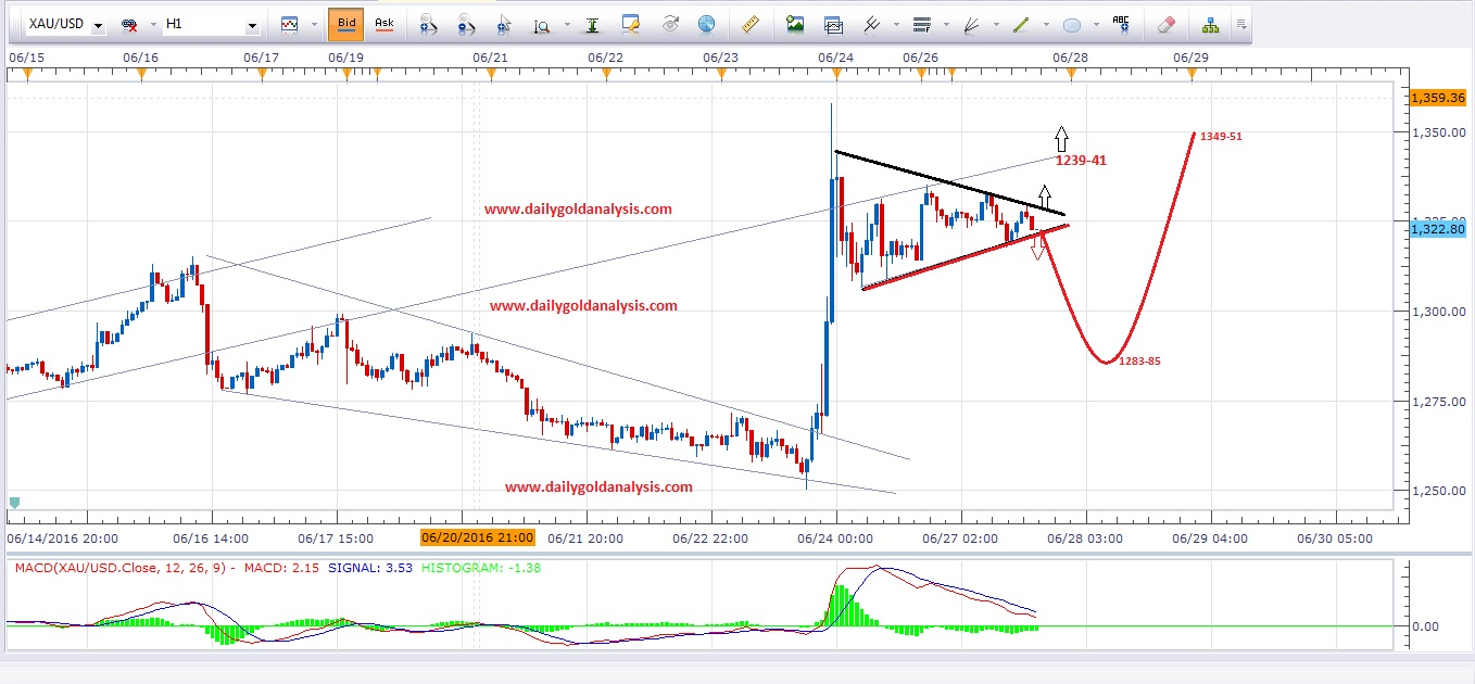 Daily Gold Analysis 28th June 2016
