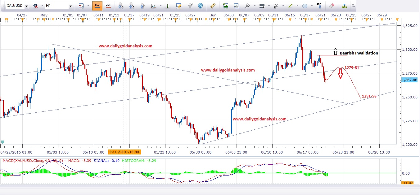 Daily Gold Analysis 22nd June 2016