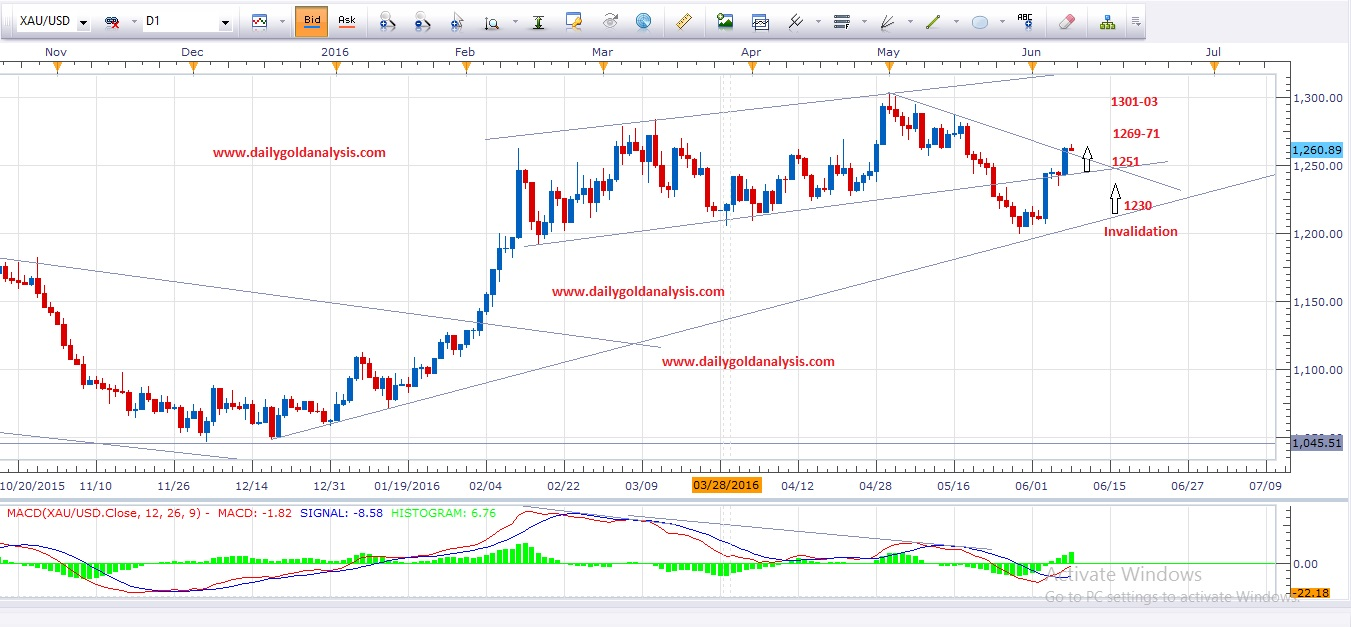 Daily Gold Analysis 9th June 2016 ( Detailed Gold Analysis )