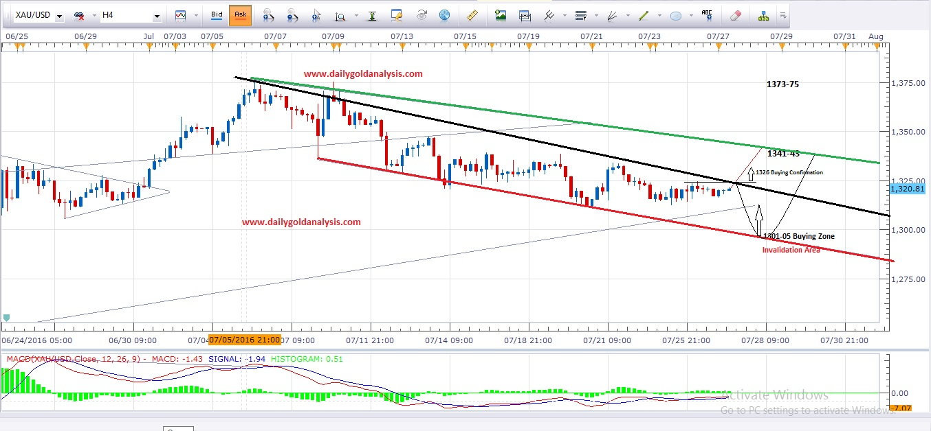 Daily Gold Analysis 27th July 2016