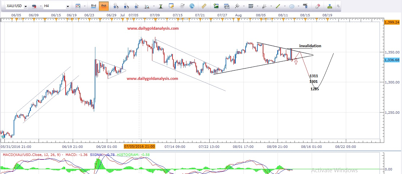 Daily Gold Technical Analysis 15 August 2016