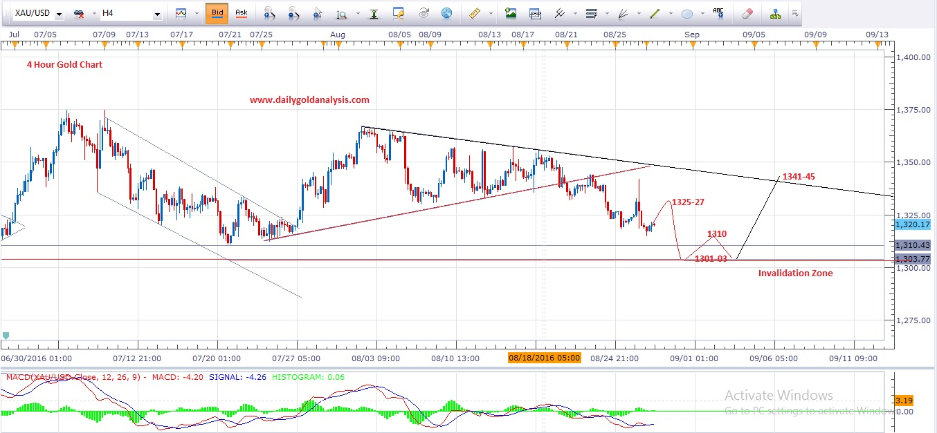 4 Hour Gold Forecast Technical Chart