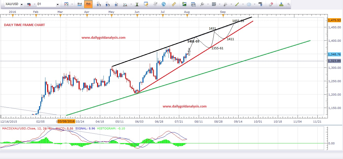 Daily Gold Analysis 1st August 2016