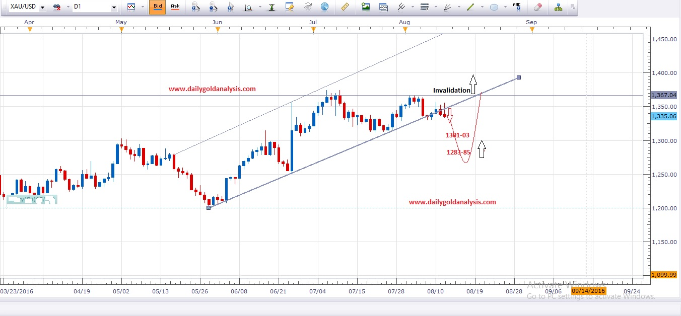 Daily Gold Technical Chart How to trade gold today