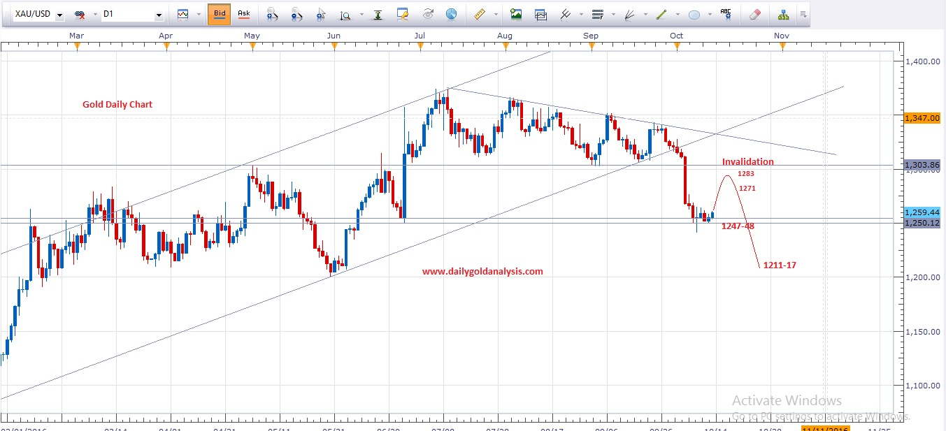 daily-gold-technical-analysis-chart
