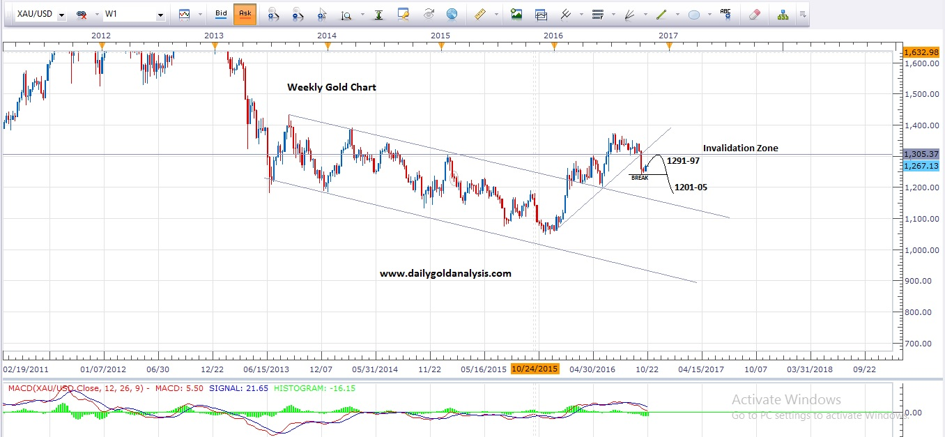 Forex trading with daily charts