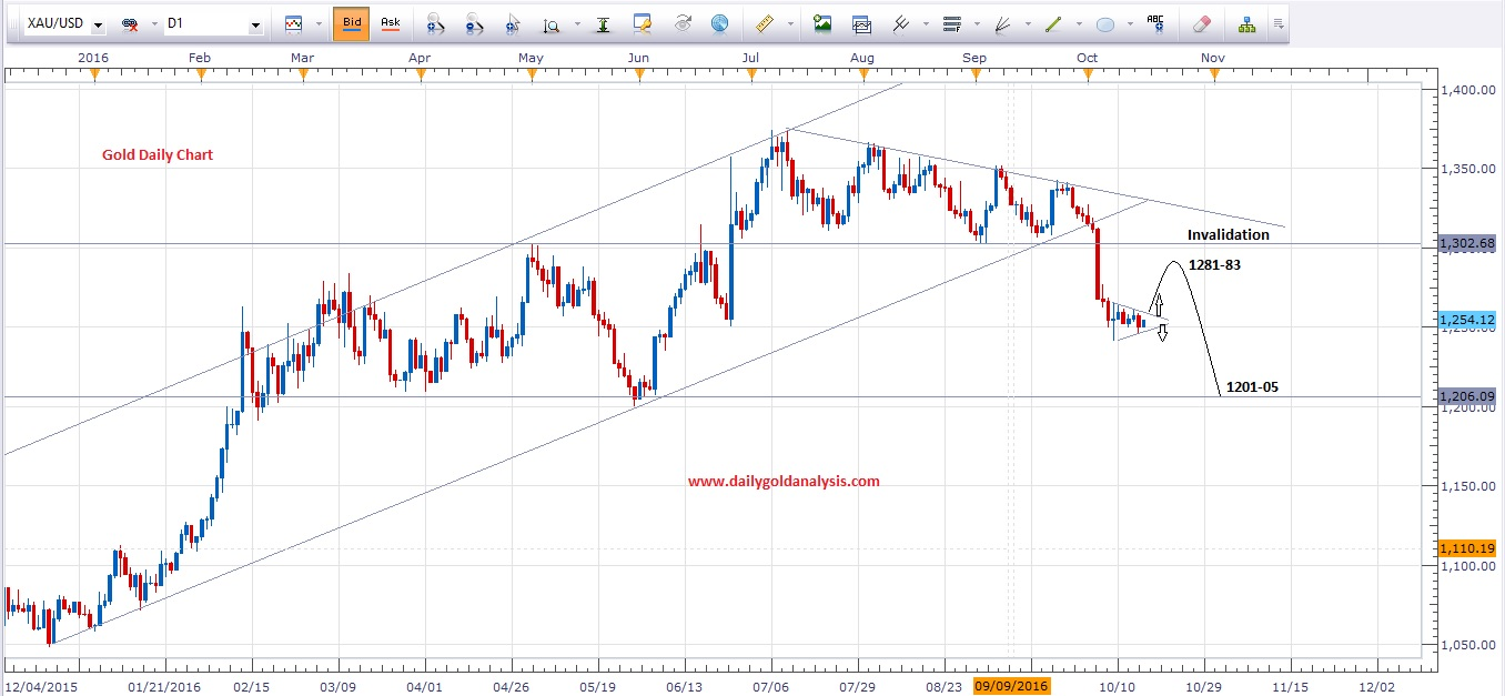 gold-daily-chart