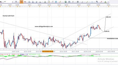 Gold Price Hourly Chart