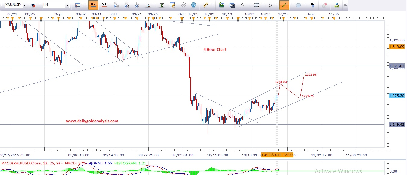 XAU USD 4 Hour Chart