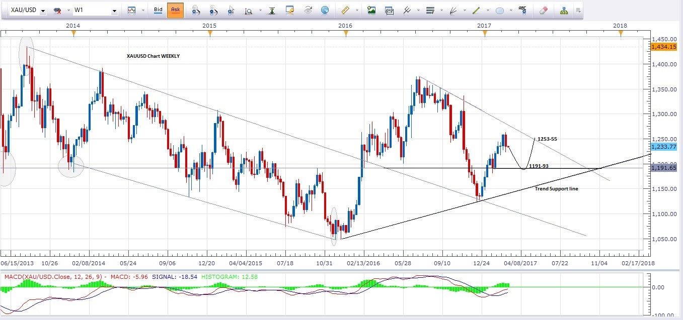 Forex gold trading analysis