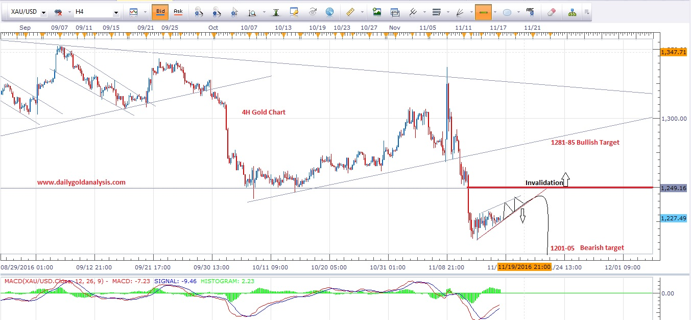 4-hour-gold Trading