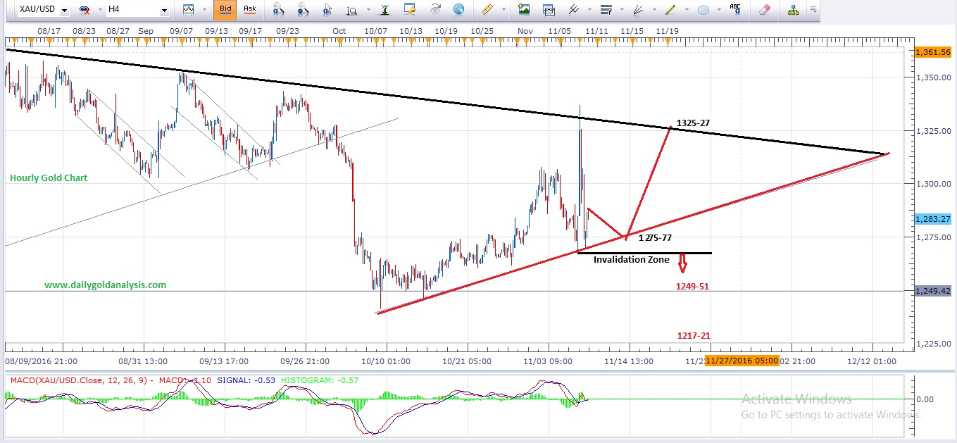 Daily forex gold technical analysis