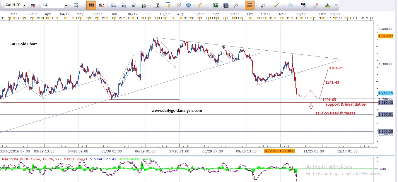 XAU Hourly Chart