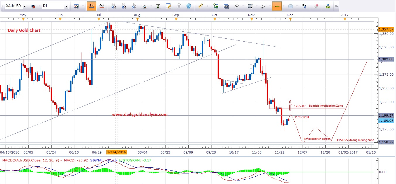 Forex gold streaming chart