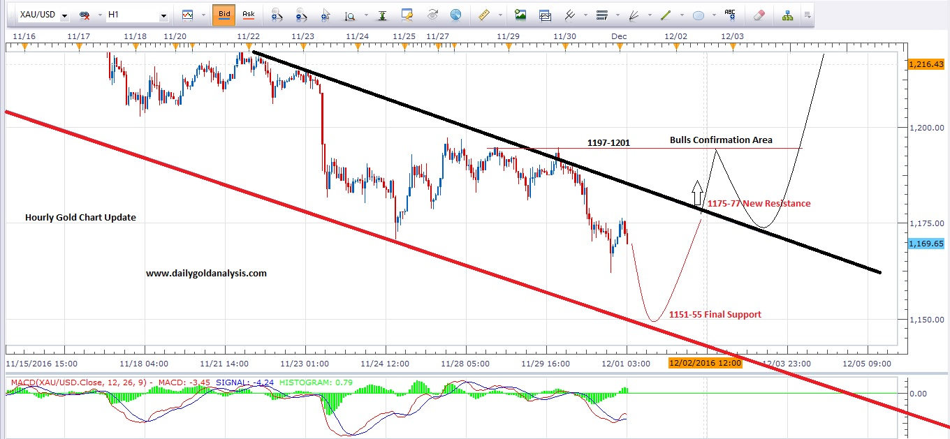 Xau usd chart forex and with it stock market signaling effects
