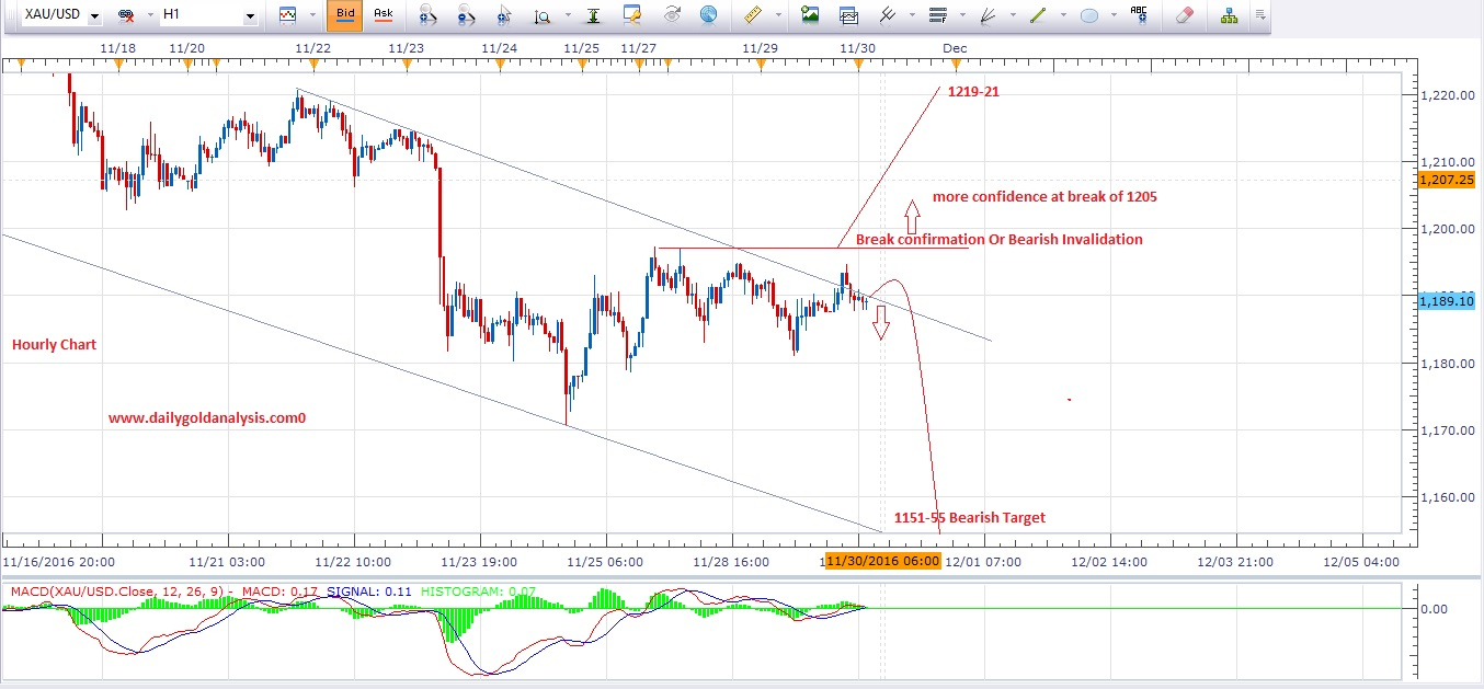 Forex market update analysis