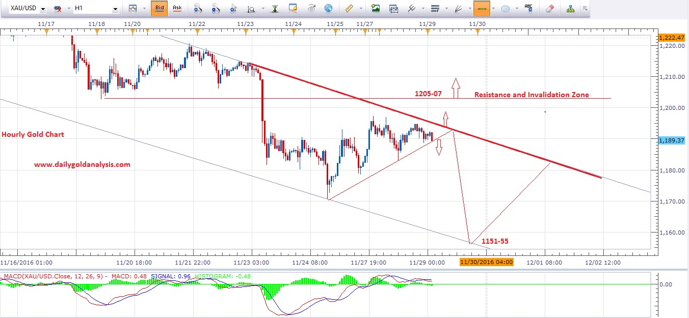 Xau usd trading strategy