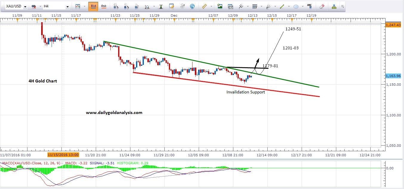 4hour-buy-gold-chart