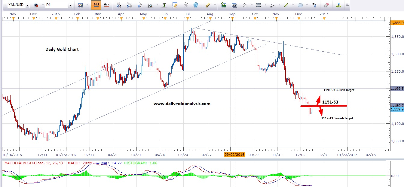 5 minute XAUUSD Strategy (Gold)