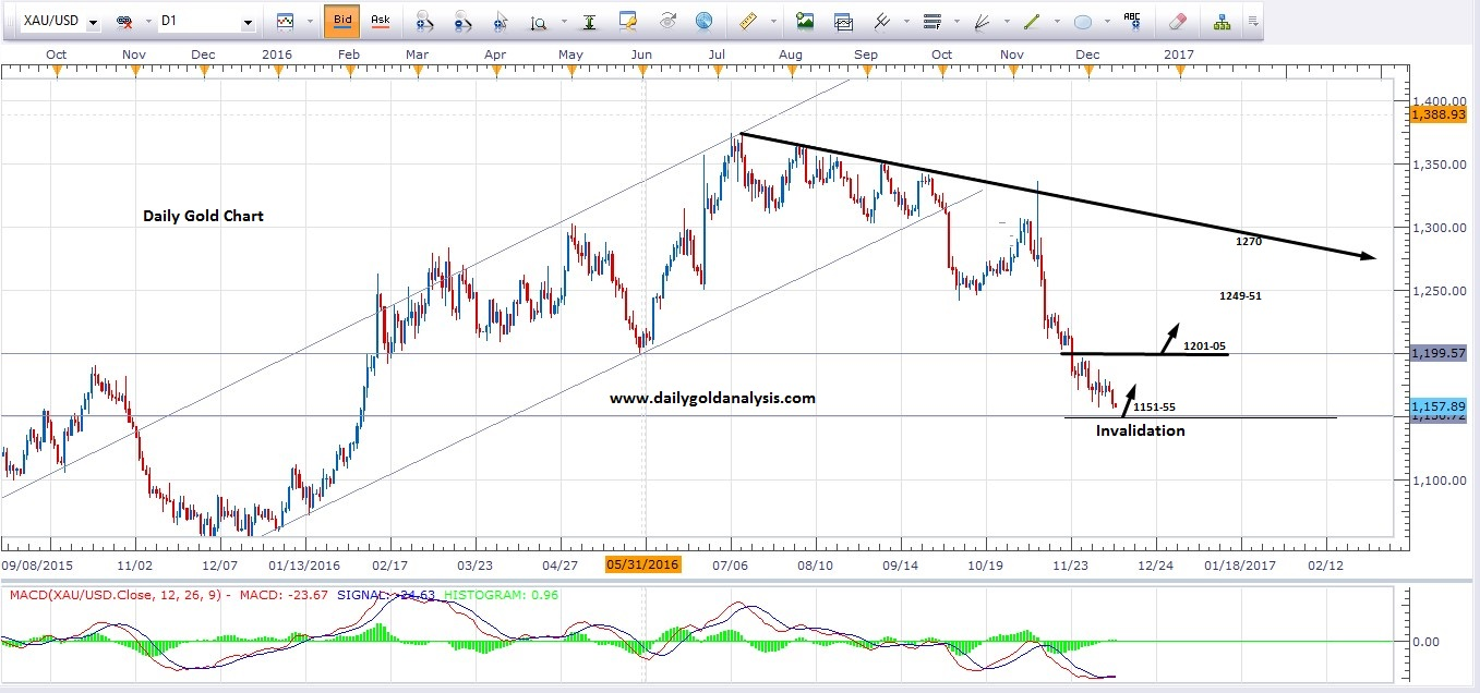 Daily Chart For Buy Gold