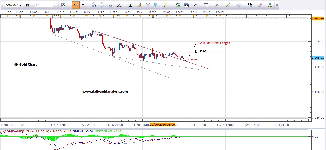 xauusd-technical-analysis-4h-chart-update-2