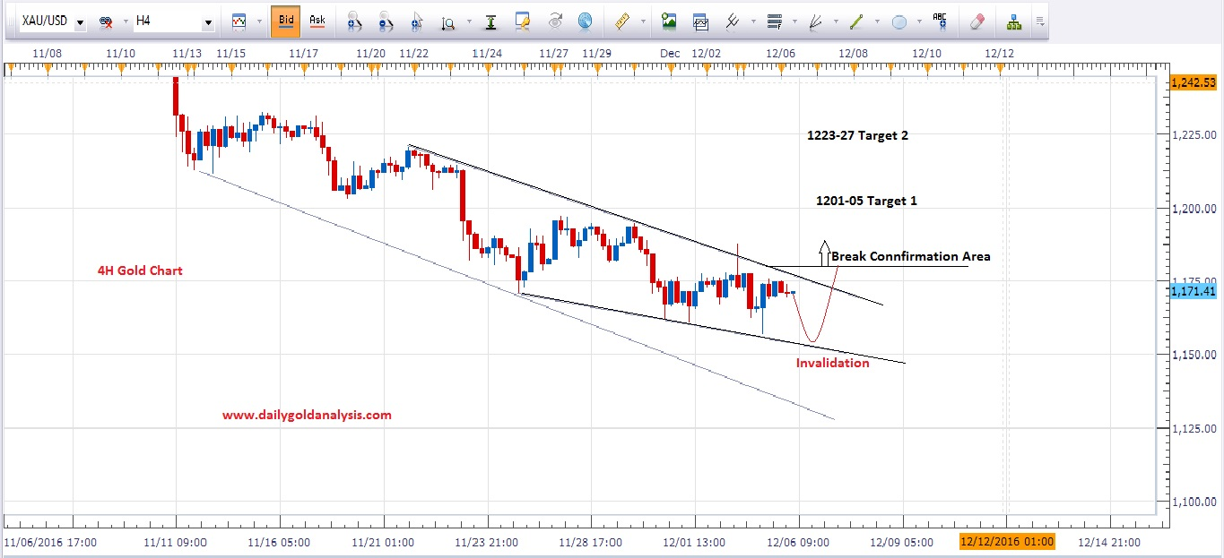 Gold forex technical analysis