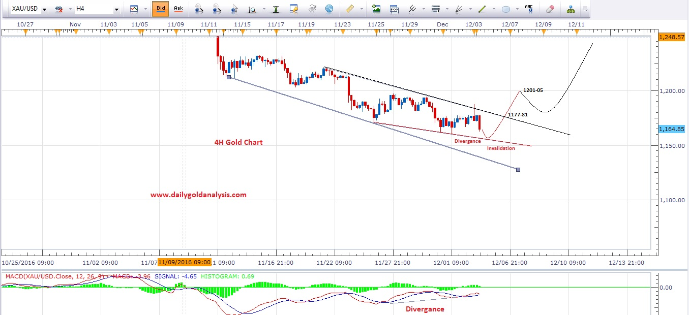 xauusd-technical-analysis-4h-chart