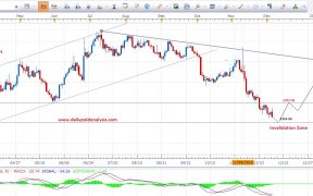 Daily Gold Forex Forecast Chart