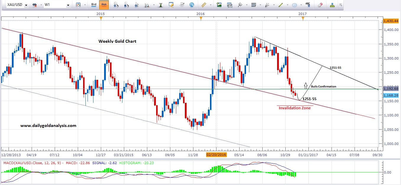 Gold technical analysis forexyard