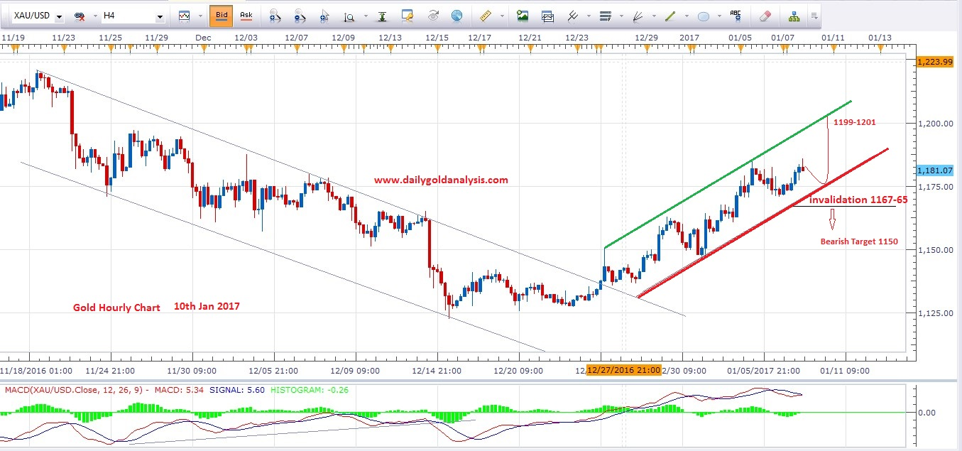 10th-jan-gold-price-today-4h-gold-chart