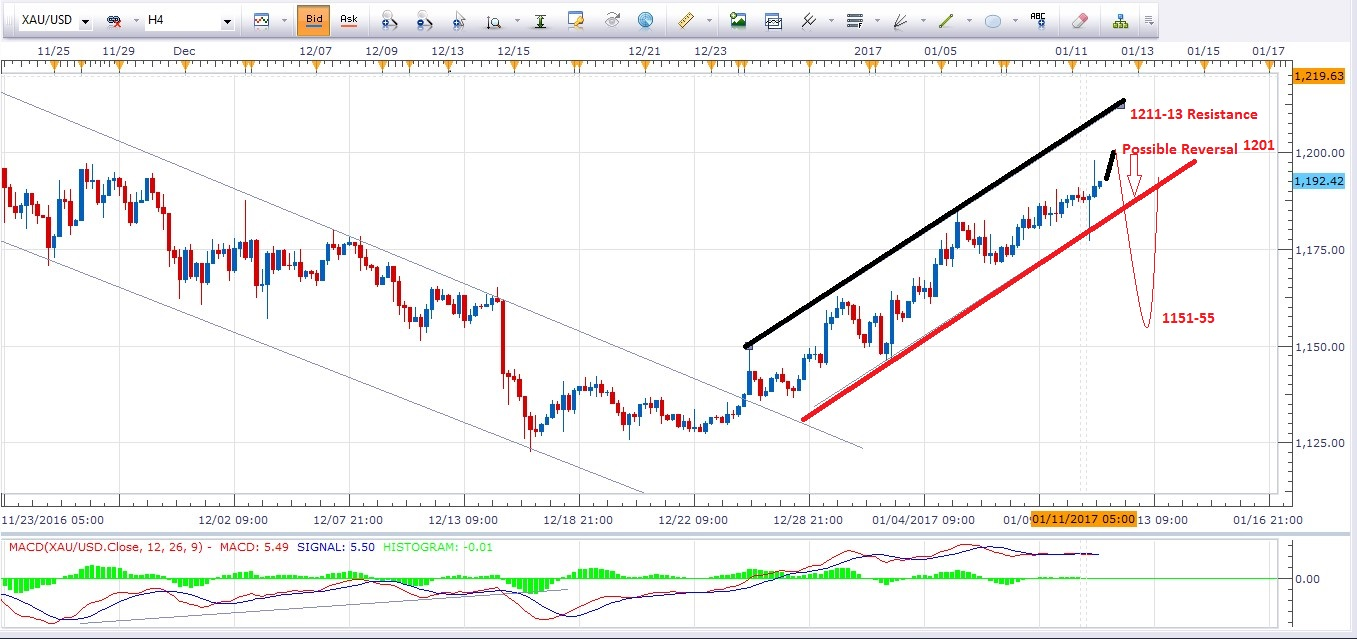 12th Jan Gold Price Today 4H Gold Chart