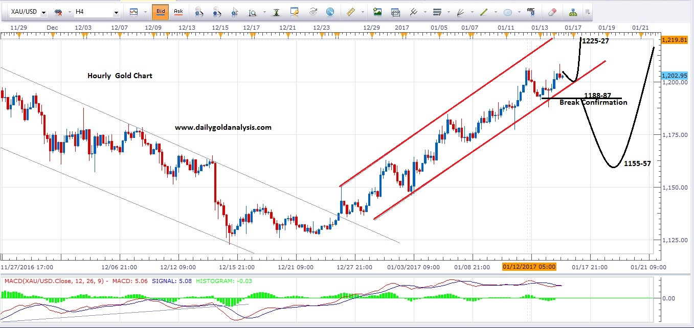 16th January 4H Gold price Today Chart
