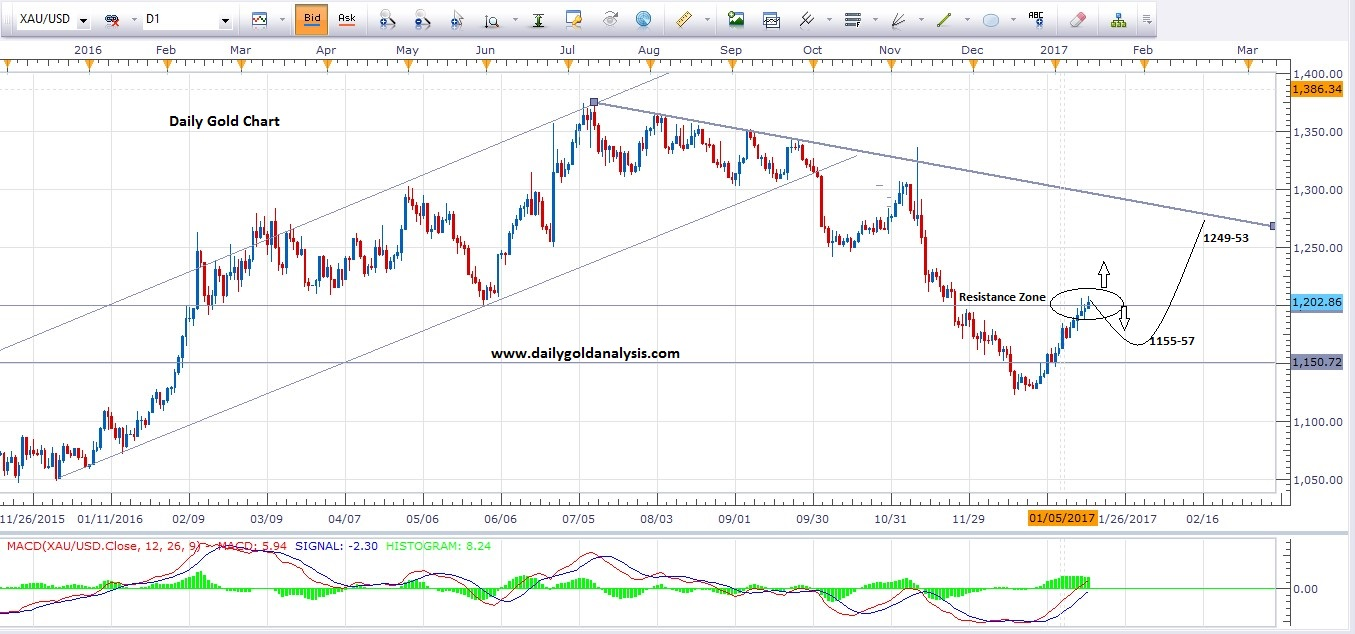 16th January Daily Gold price Today Chart