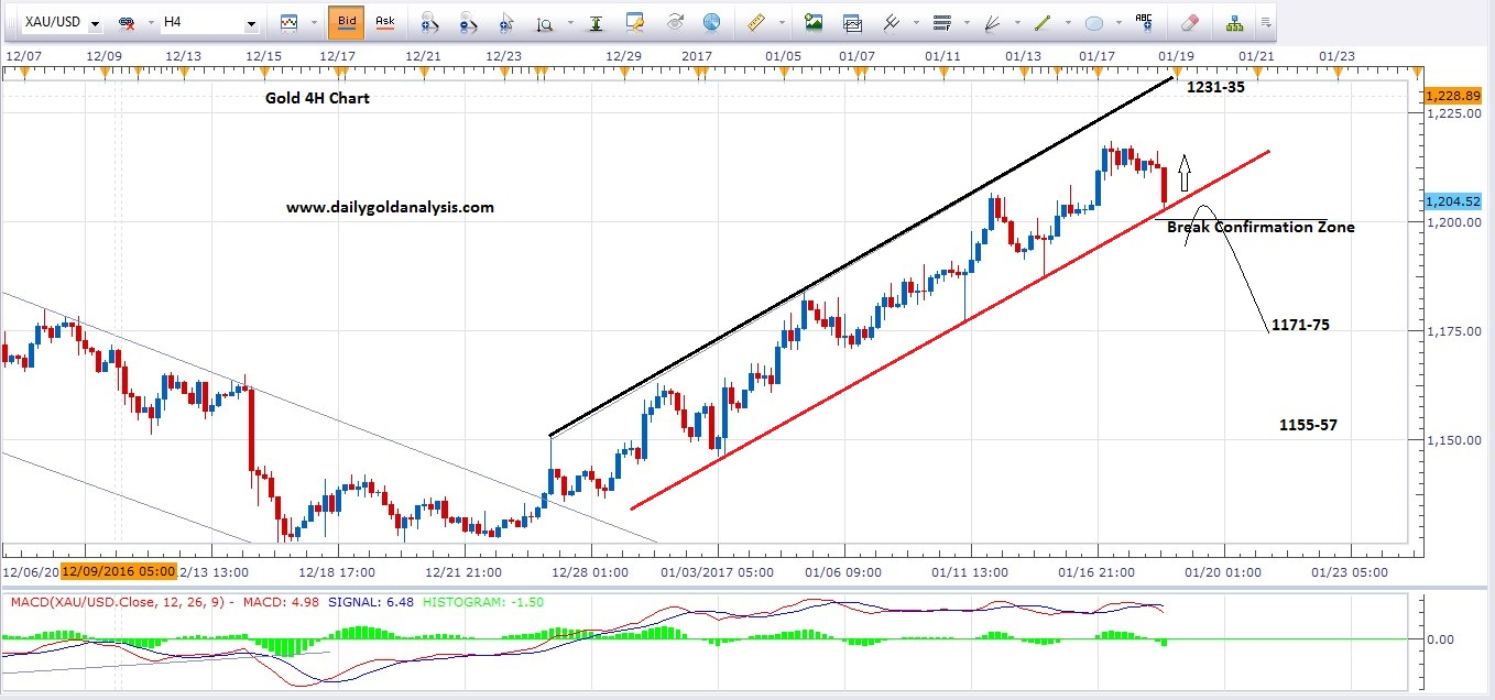 4H Gold price Today Chart